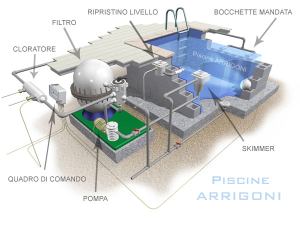 Spaccato impianto filtrazione e piscina interrata
